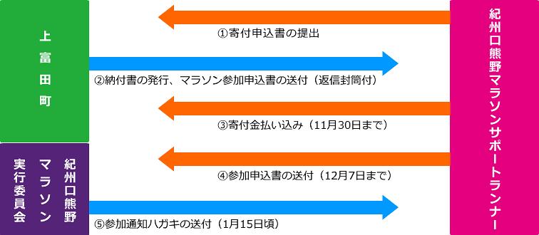 申込方法イメージ図